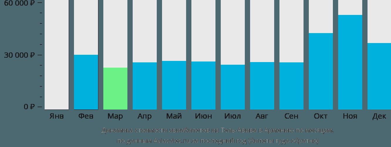 Динамика стоимости авиабилетов из Тель-Авива в Армению по месяцам