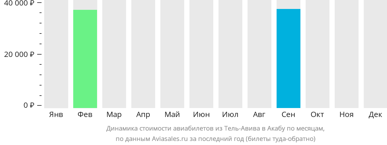 Динамика стоимости авиабилетов из Тель-Авива в Акабу по месяцам
