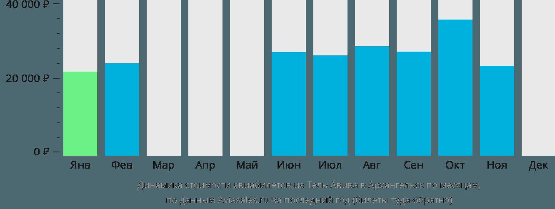 Динамика стоимости авиабилетов из Тель-Авива в Архангельск по месяцам