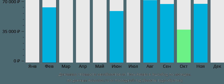 Динамика стоимости авиабилетов из Тель-Авива в Ашхабад по месяцам