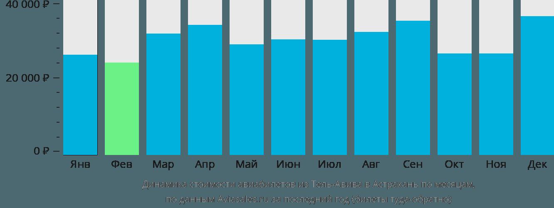 Динамика стоимости авиабилетов из Тель-Авива в Астрахань по месяцам