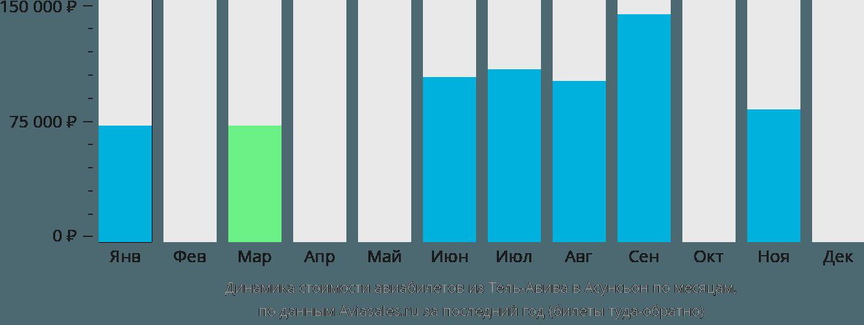 Динамика стоимости авиабилетов из Тель-Авива в Асунсьон по месяцам