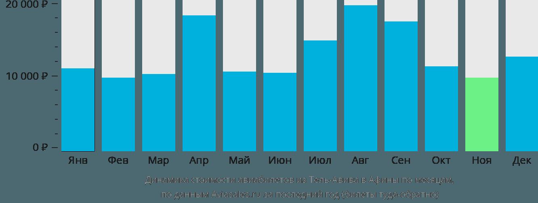 Динамика стоимости авиабилетов из Тель-Авива в Афины по месяцам