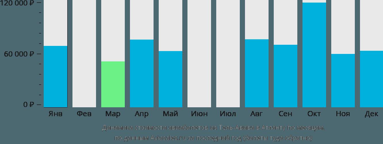 Динамика стоимости авиабилетов из Тель-Авива в Атланту по месяцам