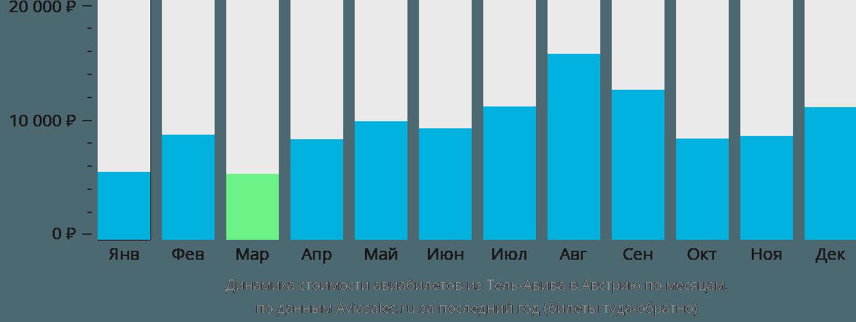 Динамика стоимости авиабилетов из Тель-Авива в Австрию по месяцам