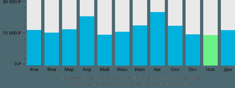Динамика стоимости авиабилетов из Тель-Авива в Анталью по месяцам