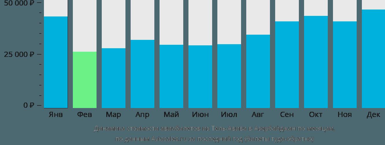 Динамика стоимости авиабилетов из Тель-Авива в Азербайджан по месяцам