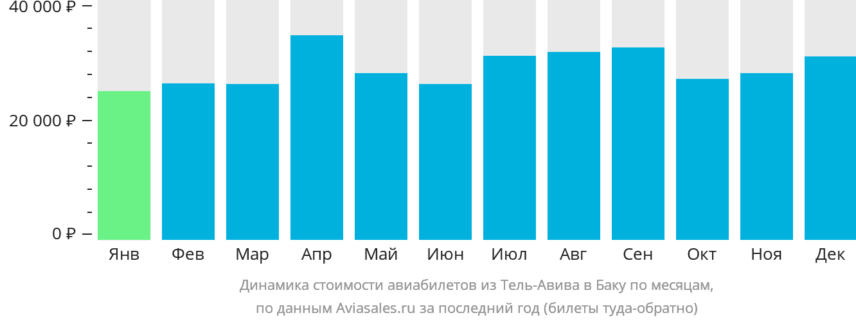 Динамика стоимости авиабилетов из Тель-Авива в Баку по месяцам