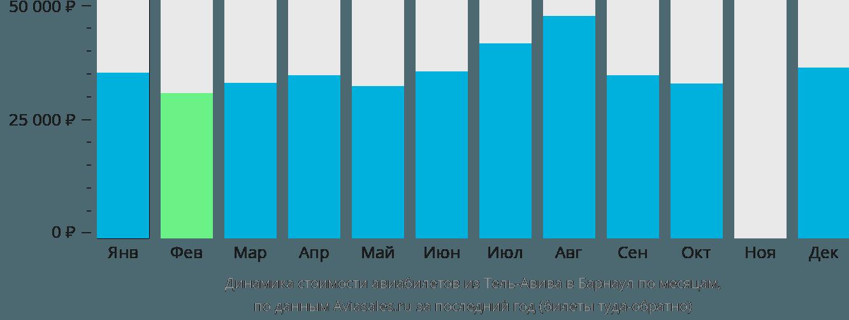Динамика стоимости авиабилетов из Тель-Авива в Барнаул по месяцам