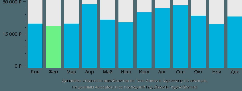 Динамика стоимости авиабилетов из Тель-Авива в Барселону по месяцам
