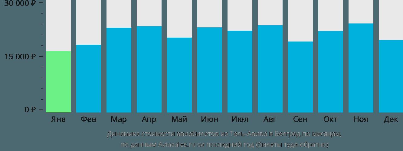 Динамика стоимости авиабилетов из Тель-Авива в Белград по месяцам