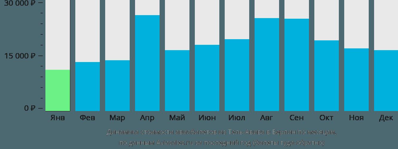 Динамика стоимости авиабилетов из Тель-Авива в Берлин по месяцам