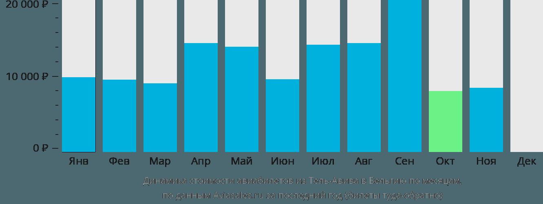Динамика стоимости авиабилетов из Тель-Авива в Бельгию по месяцам