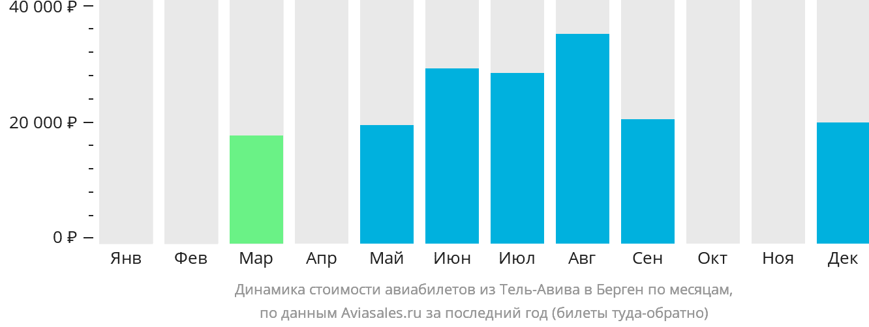 Динамика стоимости авиабилетов из Тель-Авива в Берген по месяцам