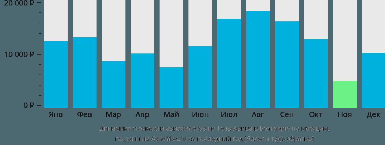 Динамика стоимости авиабилетов из Тель-Авива в Болгарию по месяцам