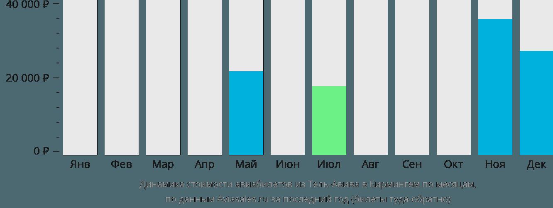 Динамика стоимости авиабилетов из Тель-Авива в Бирмингем по месяцам