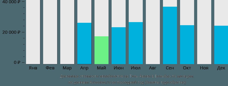Динамика стоимости авиабилетов из Тель-Авива в Бильбао по месяцам