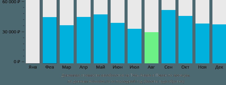 Динамика стоимости авиабилетов из Тель-Авива в Пекин по месяцам