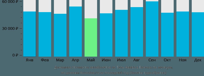 Динамика стоимости авиабилетов из Тель-Авива в Бангкок по месяцам