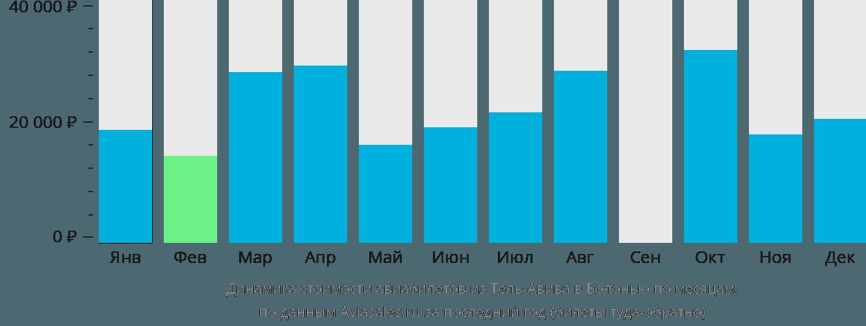 Динамика стоимости авиабилетов из Тель-Авива в Болонью по месяцам