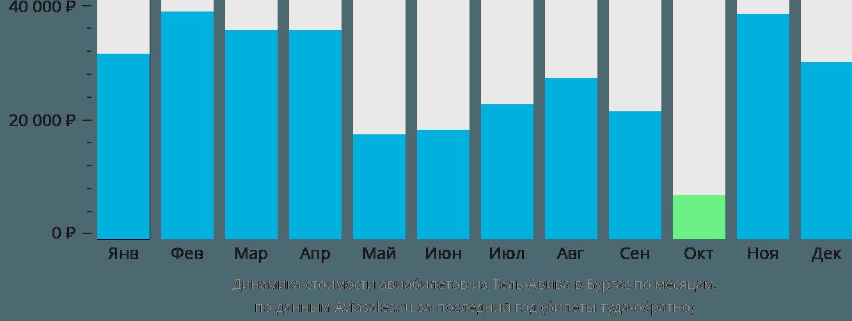 Динамика стоимости авиабилетов из Тель-Авива в Бургас по месяцам