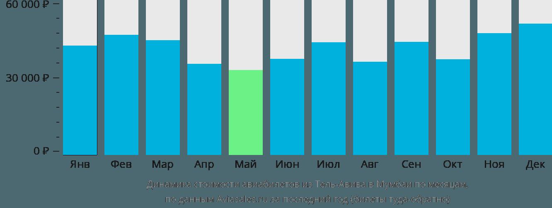 Динамика стоимости авиабилетов из Тель-Авива в Мумбаи по месяцам