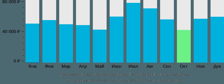 Динамика стоимости авиабилетов из Тель-Авива в Бостон по месяцам