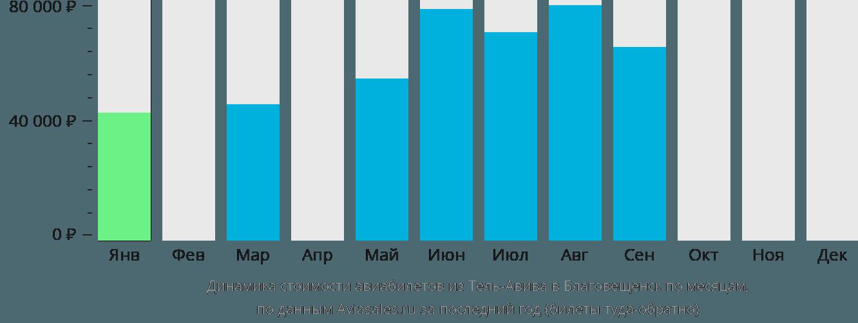 Динамика стоимости авиабилетов из Тель-Авива в Благовещенск по месяцам