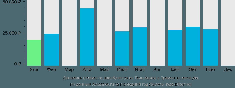 Динамика стоимости авиабилетов из Тель-Авива в Бремен по месяцам