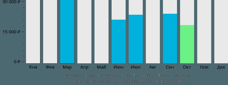 Динамика стоимости авиабилетов из Тель-Авива в Бари по месяцам