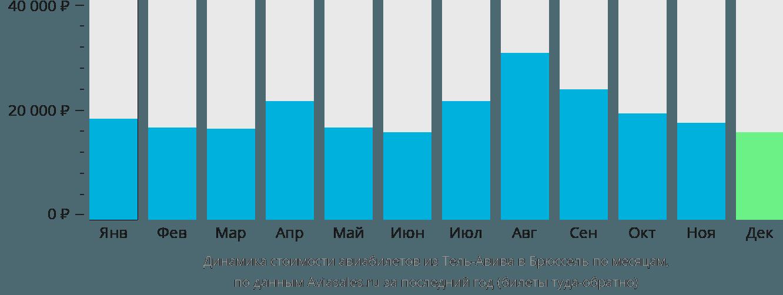 Динамика стоимости авиабилетов из Тель-Авива в Брюссель по месяцам