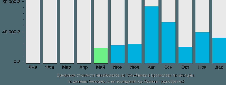 Динамика стоимости авиабилетов из Тель-Авива в Братиславу по месяцам