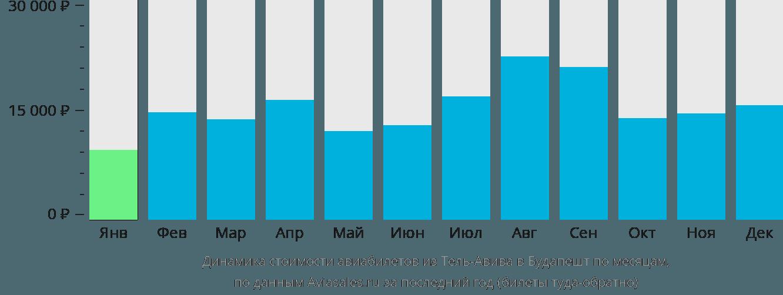 Динамика стоимости авиабилетов из Тель-Авива в Будапешт по месяцам