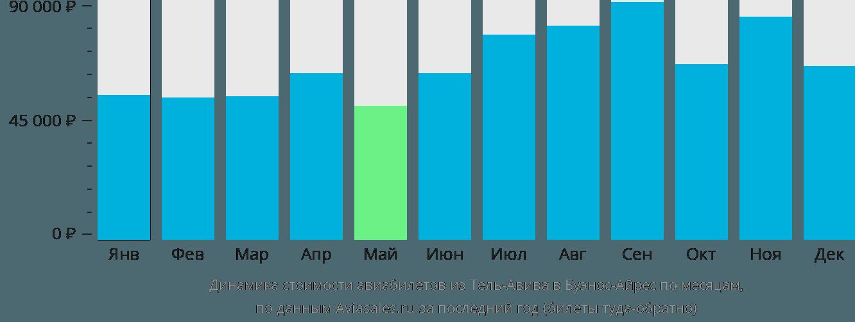 Динамика стоимости авиабилетов из Тель-Авива в Буэнос-Айрес по месяцам