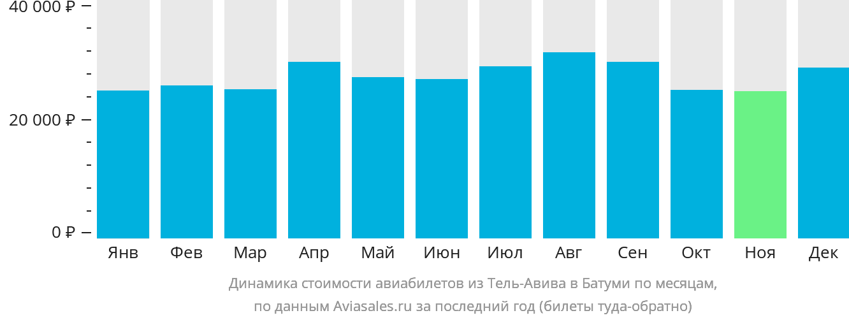 Динамика стоимости авиабилетов из Тель-Авива в Батуми по месяцам