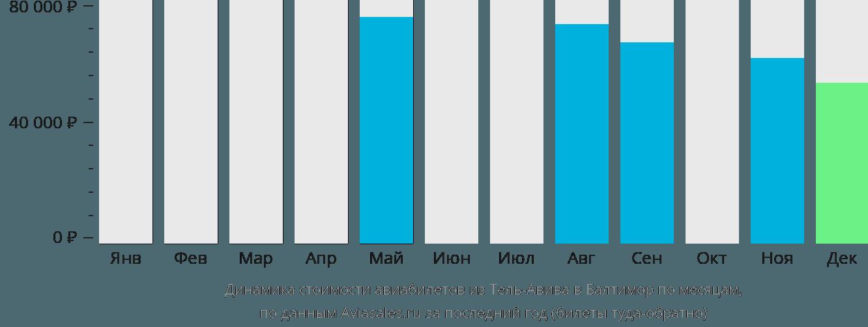 Динамика стоимости авиабилетов из Тель-Авива в Балтимор по месяцам