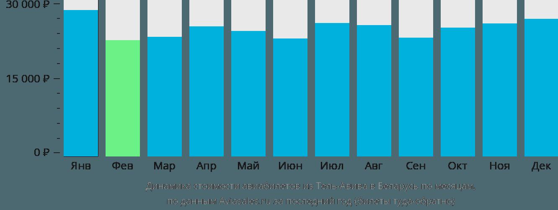 Динамика стоимости авиабилетов из Тель-Авива в Беларусь по месяцам