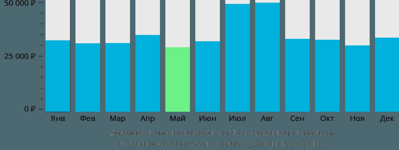 Динамика стоимости авиабилетов из Тель-Авива в Каир по месяцам