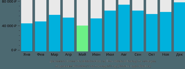 Динамика стоимости авиабилетов из Тель-Авива в Канаду по месяцам