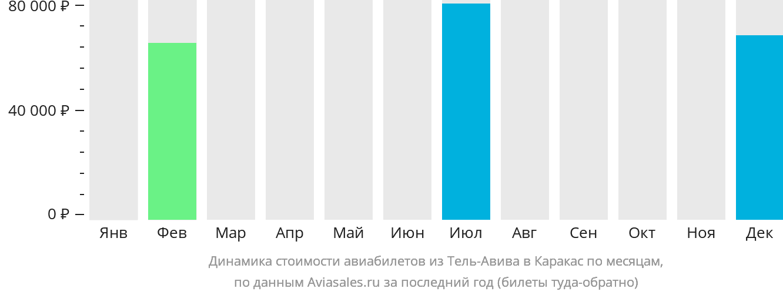 Динамика стоимости авиабилетов из Тель-Авива в Каракас по месяцам