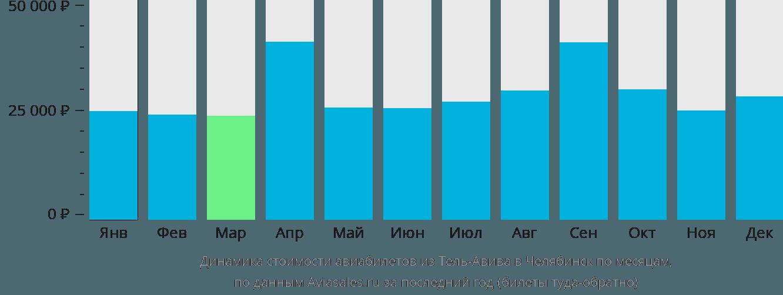 Динамика стоимости авиабилетов из Тель-Авива в Челябинск по месяцам