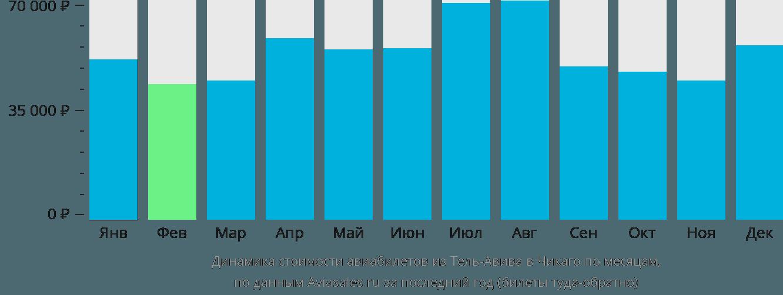 Динамика стоимости авиабилетов из Тель-Авива в Чикаго по месяцам
