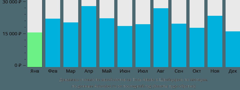 Динамика стоимости авиабилетов из Тель-Авива в Швейцарию по месяцам