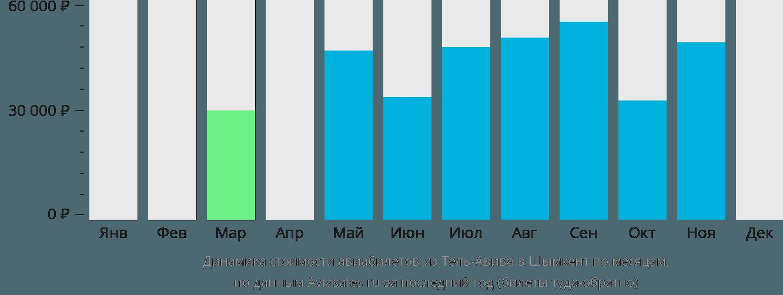 Динамика стоимости авиабилетов из Тель-Авива в Шымкент по месяцам
