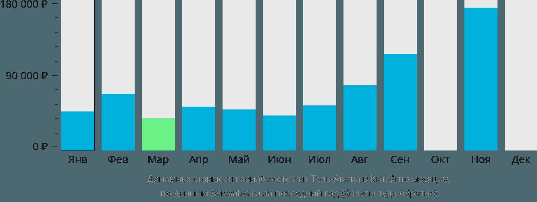 Динамика стоимости авиабилетов из Тель-Авива в Китай по месяцам