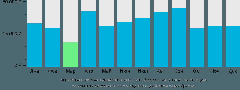 Динамика стоимости авиабилетов из Тель-Авива в Копенгаген по месяцам