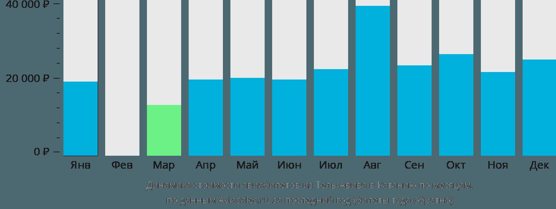 Динамика стоимости авиабилетов из Тель-Авива в Катанию по месяцам