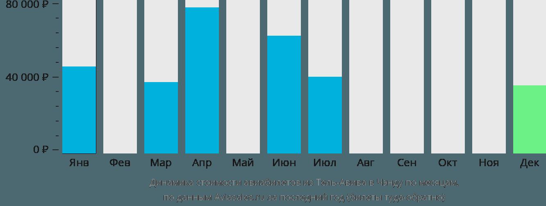 Динамика стоимости авиабилетов из Тель-Авива в Чэнду по месяцам