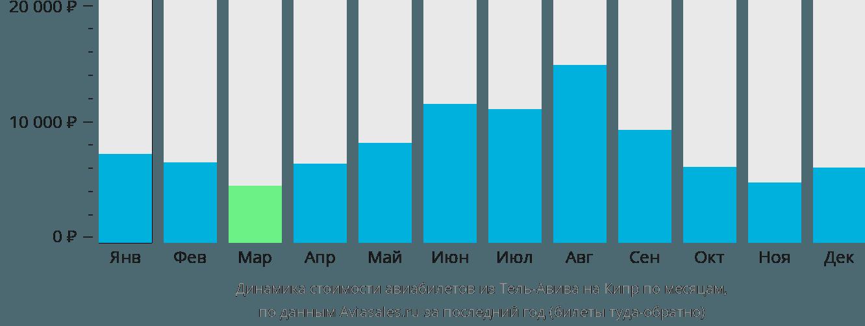 Динамика стоимости авиабилетов из Тель-Авива на Кипр по месяцам