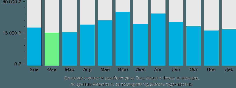 Динамика стоимости авиабилетов из Тель-Авива в Чехию по месяцам